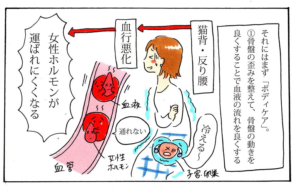 骨盤がゆがむことで不妊になるメカニズム